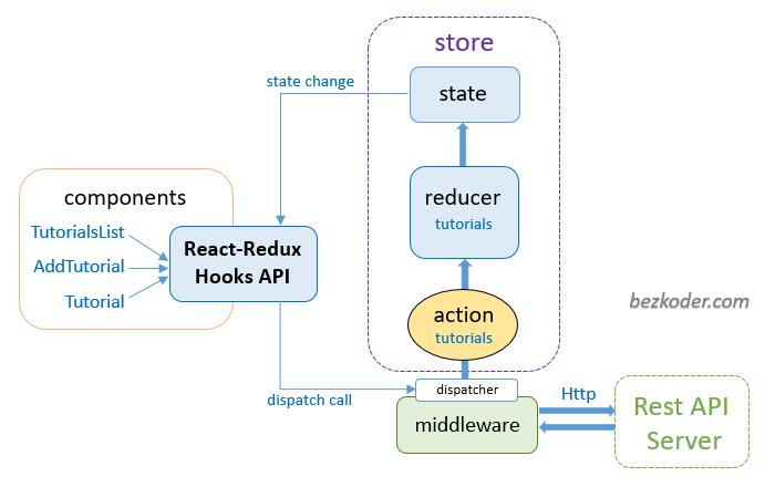 redux-toolkit-crud-react-hooks-example-redux-store-architecture