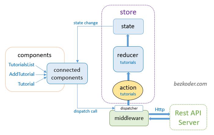 redux-toolkit-example-crud-app-redux-store-architecture