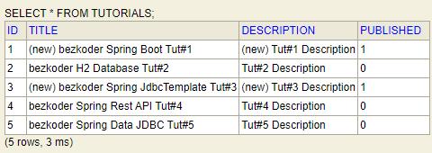 spring-boot-jdbctemplate-crud-example-update-tutorial-database-table